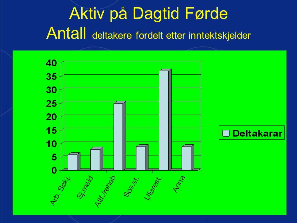 Aktiv på Dagtid Førde Antall deltakere fordelt etter inntektskjelder