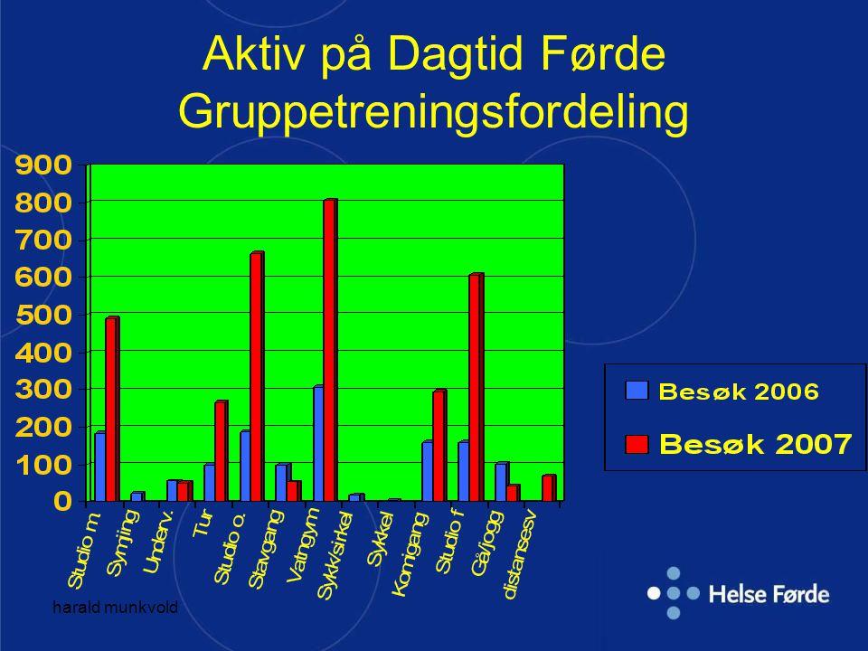 Aktiv på Dagtid Førde Gruppetreningsfordeling