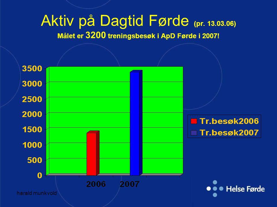 Aktiv på Dagtid Førde (pr. 13. 03