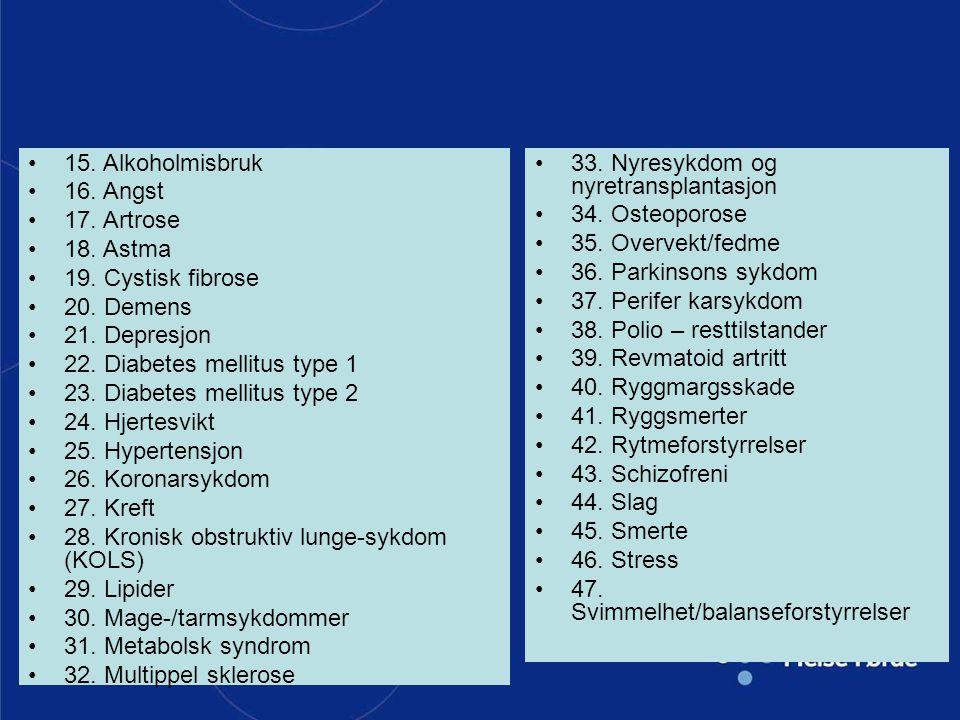 15. Alkoholmisbruk 16. Angst. 17. Artrose. 18. Astma. 19. Cystisk fibrose. 20. Demens. 21. Depresjon.