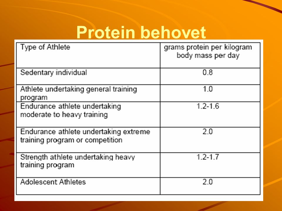Protein behovet