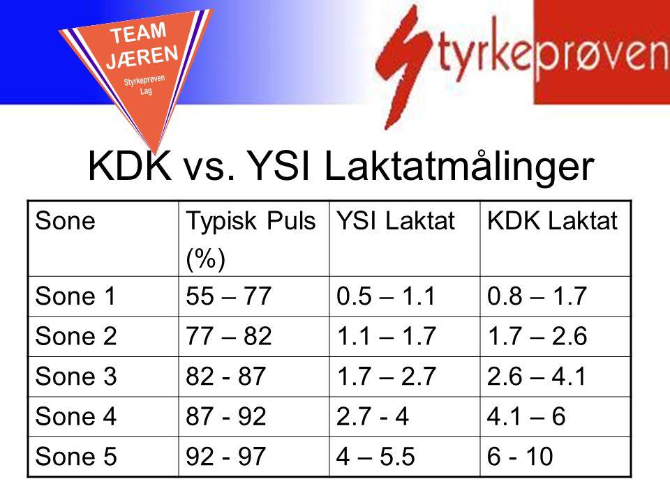 KDK vs. YSI Laktatmålinger