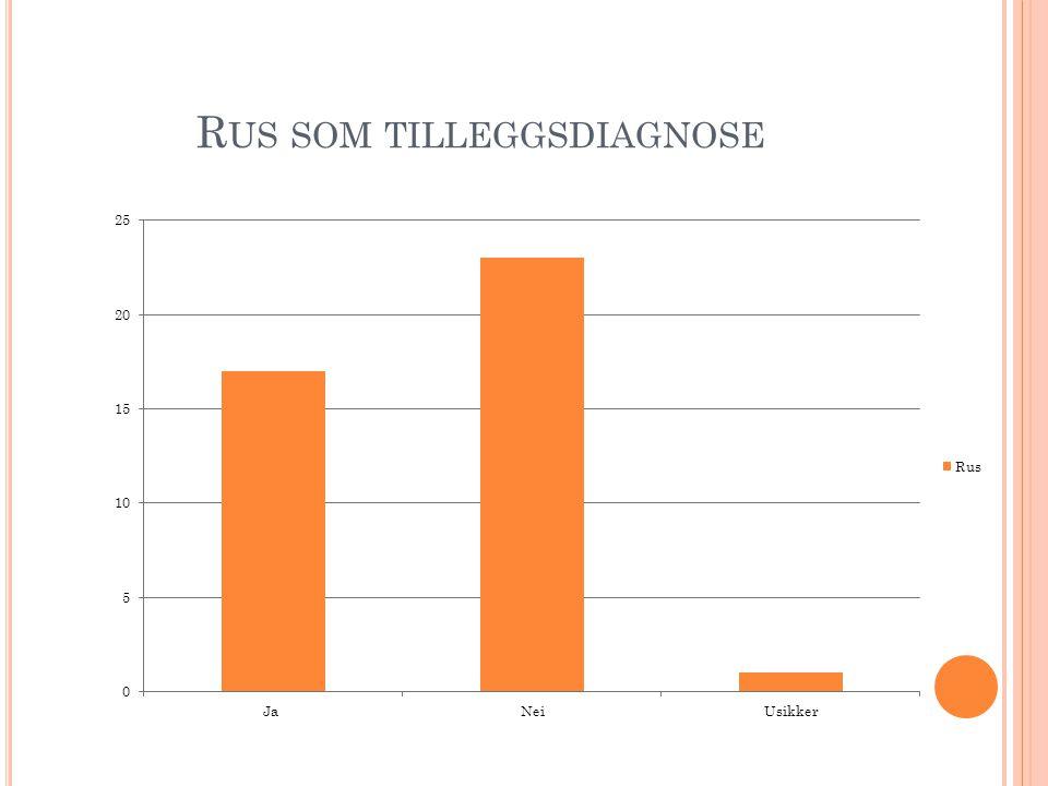 Rus som tilleggsdiagnose