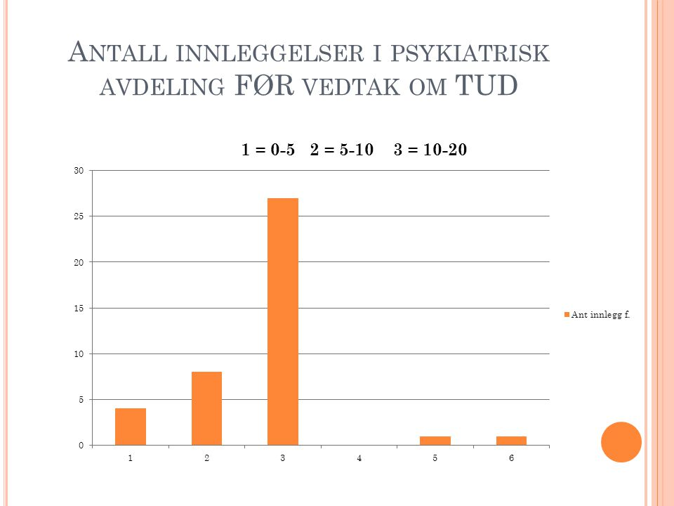 Antall innleggelser i psykiatrisk avdeling FØR vedtak om TUD