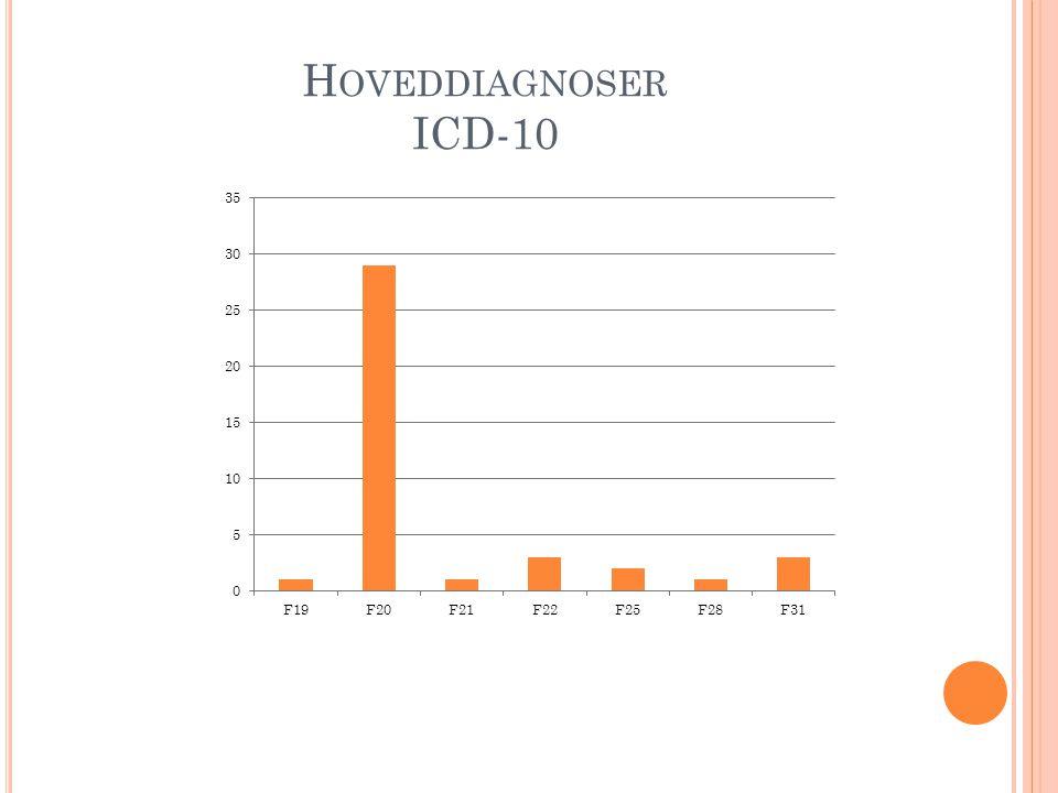 Hoveddiagnoser ICD-10