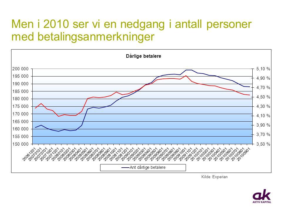Men i 2010 ser vi en nedgang i antall personer med betalingsanmerkninger