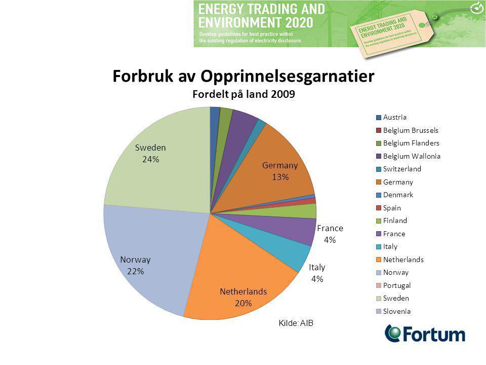 Forbruk av Opprinnelsesgarnatier Fordelt på land 2009