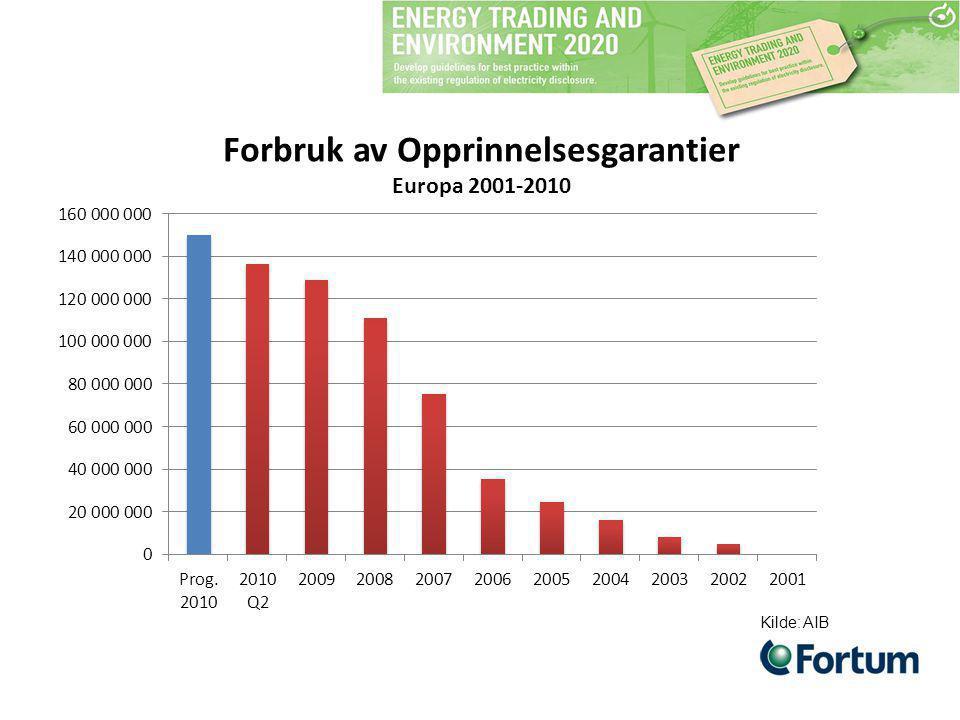 Forbruk av Opprinnelsesgarantier Europa 2001-2010