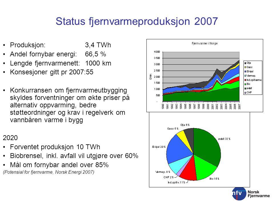 Status fjernvarmeproduksjon 2007