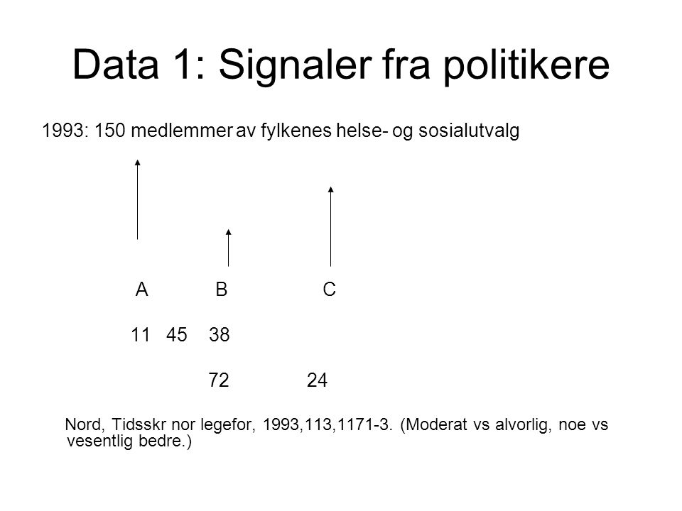 Data 1: Signaler fra politikere