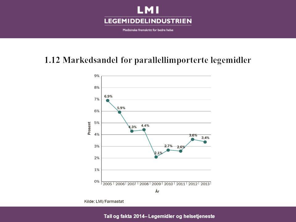 1.12 Markedsandel for parallellimporterte legemidler