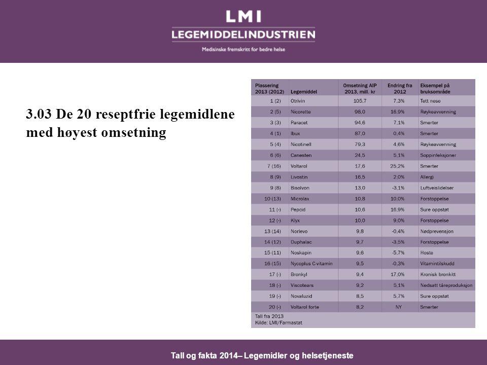 3.03 De 20 reseptfrie legemidlene med høyest omsetning