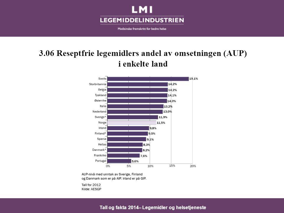 3.06 Reseptfrie legemidlers andel av omsetningen (AUP)