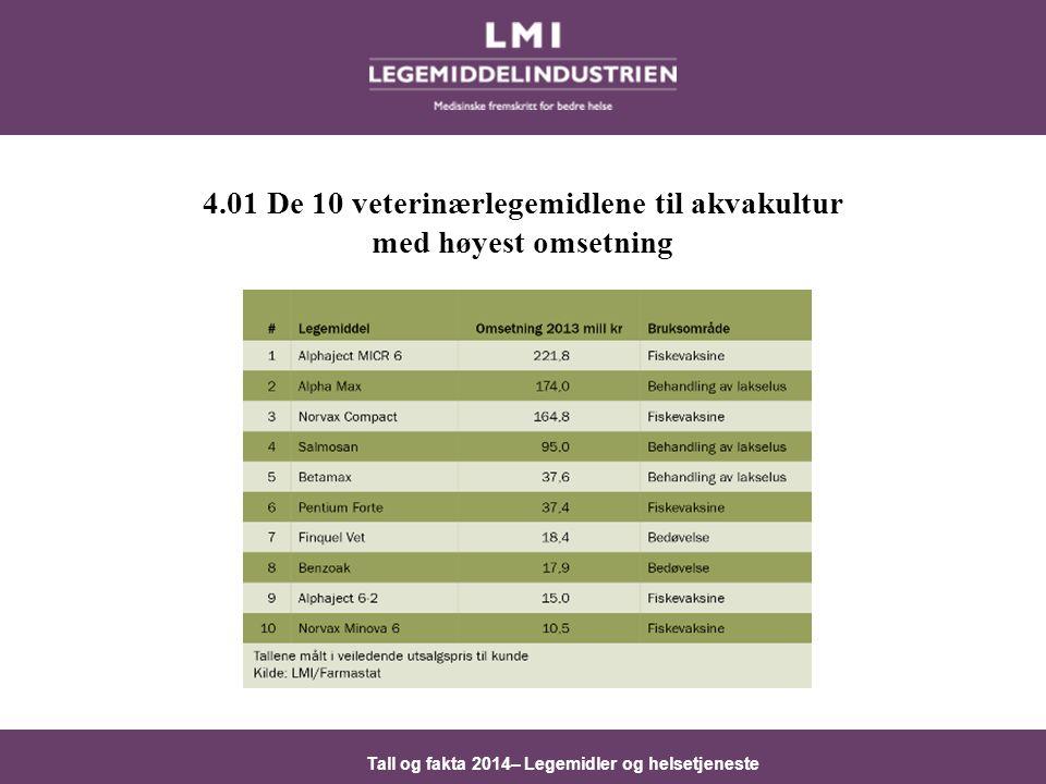 4.01 De 10 veterinærlegemidlene til akvakultur