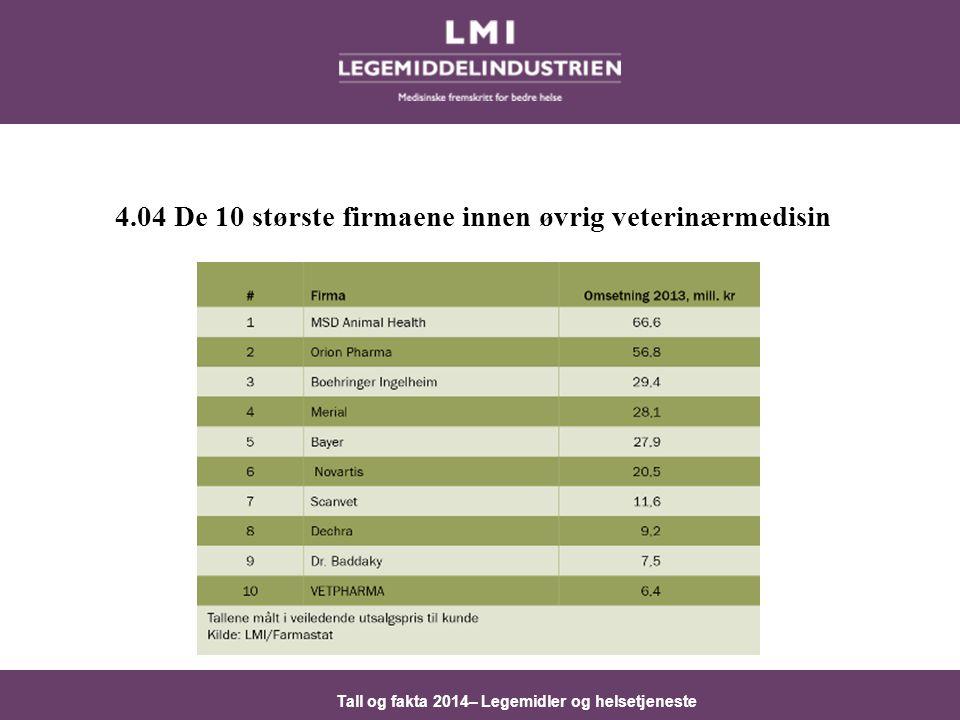4.04 De 10 største firmaene innen øvrig veterinærmedisin