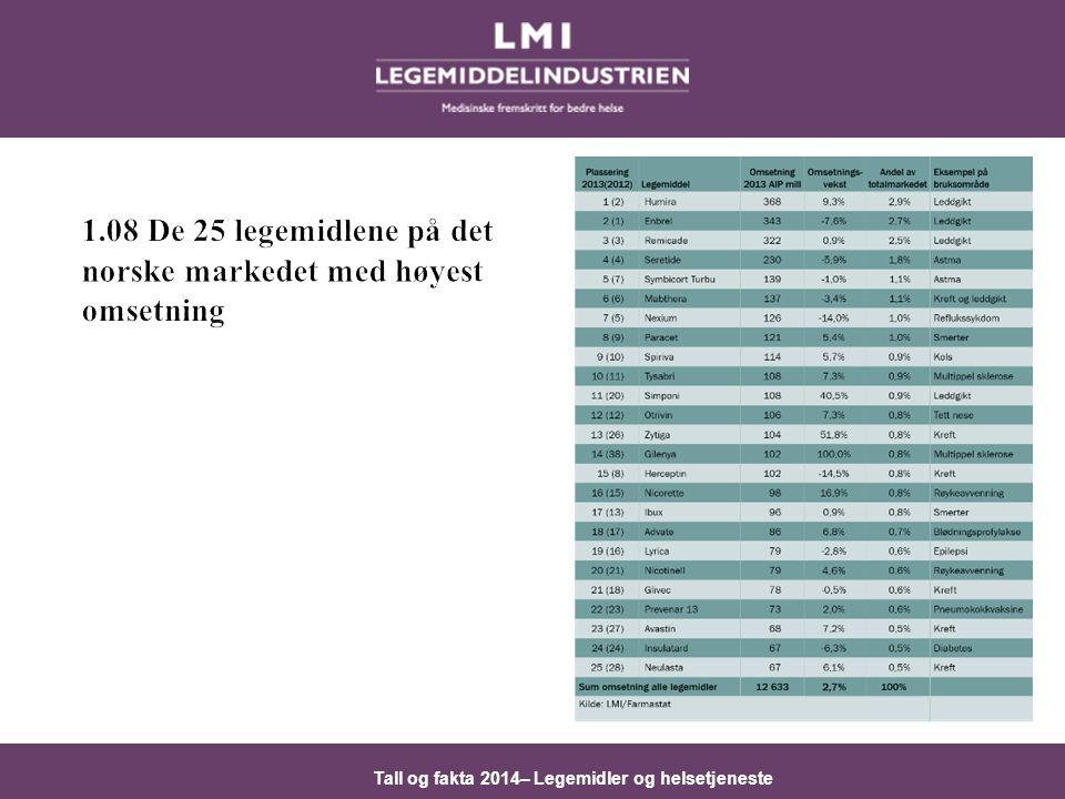 1.08 De 25 legemidlene på det norske markedet med høyest omsetning
