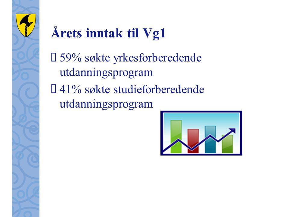 Årets inntak til Vg1 59% søkte yrkesforberedende utdanningsprogram