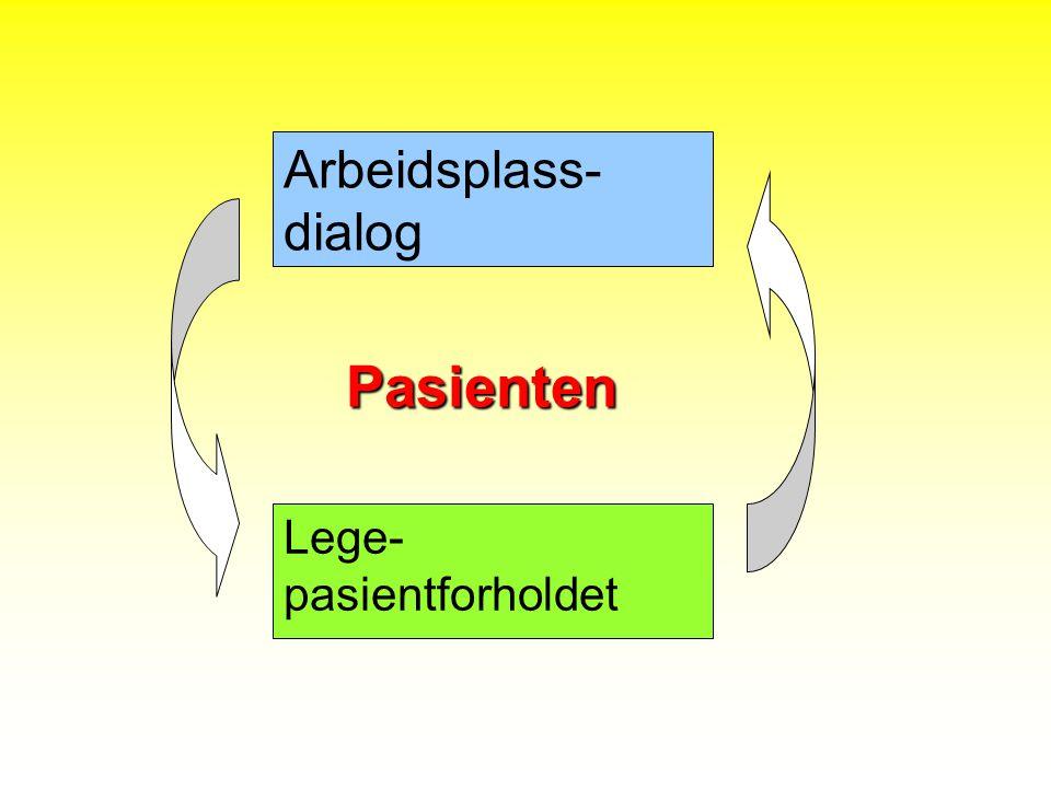 Arbeidsplass- dialog Lege-pasientforholdet Pasienten