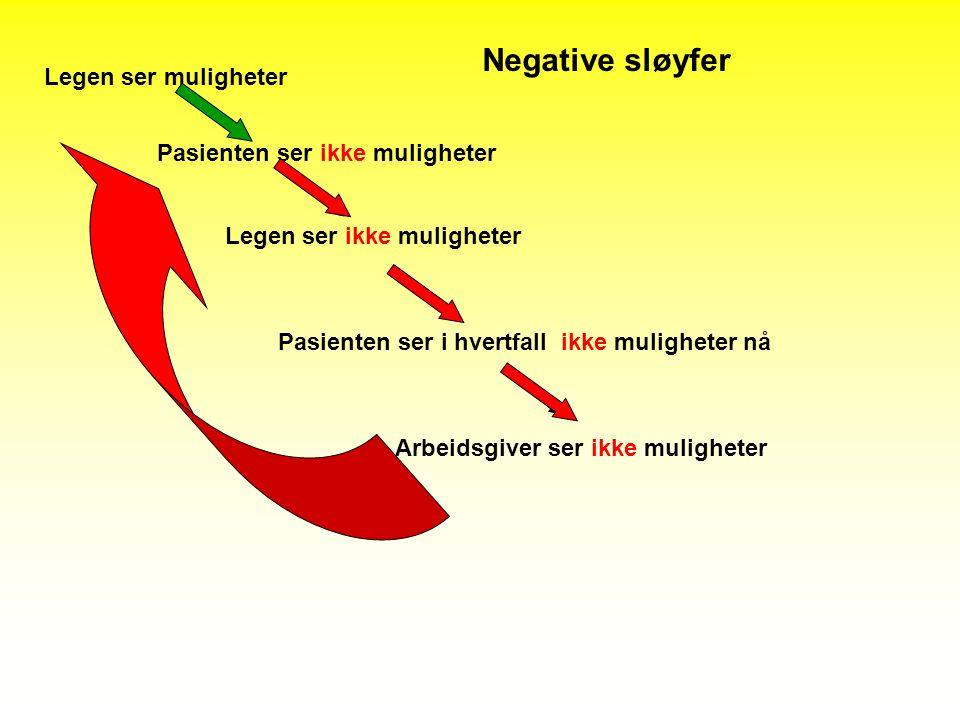 Negative sløyfer Legen ser muligheter Pasienten ser ikke muligheter