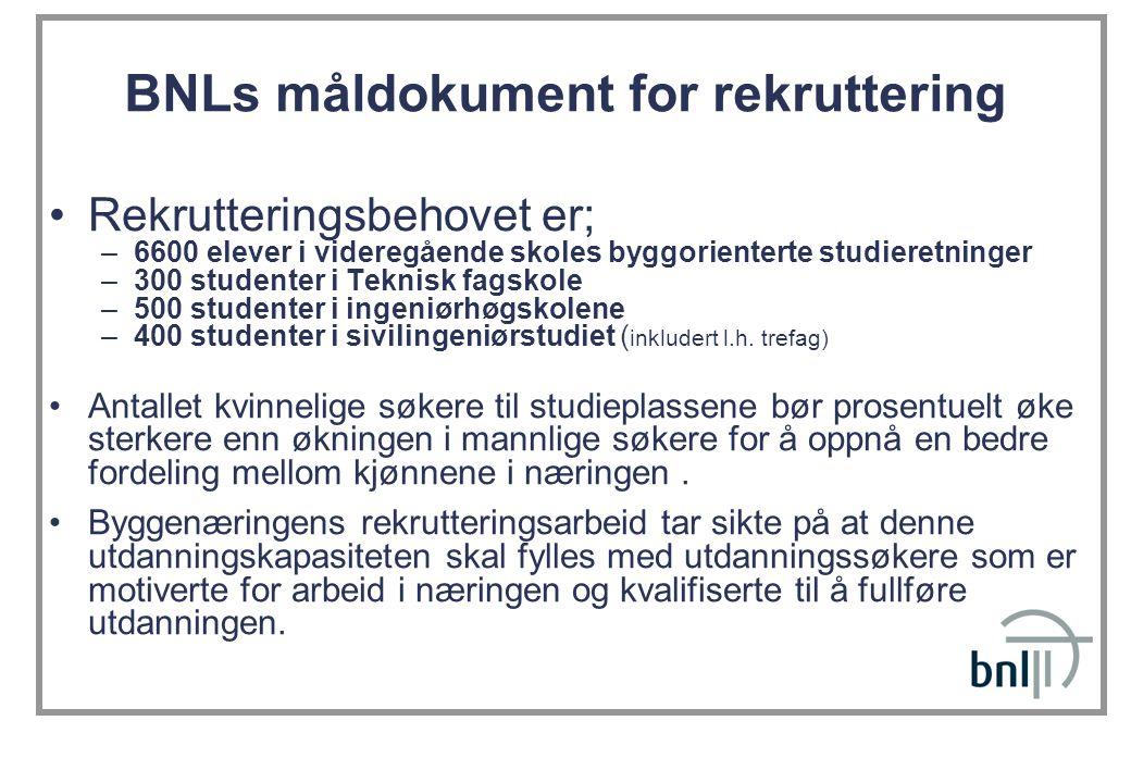 BNLs måldokument for rekruttering