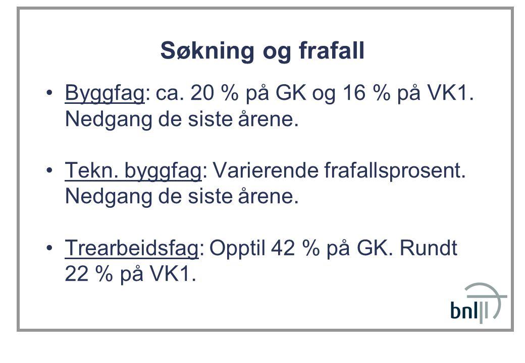Søkning og frafall Byggfag: ca. 20 % på GK og 16 % på VK1. Nedgang de siste årene.