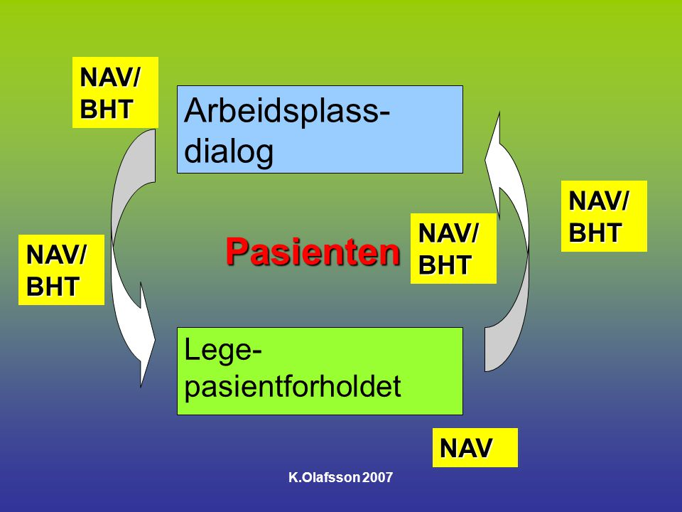 Pasienten Arbeidsplass- dialog Lege-pasientforholdet NAV/BHT NAV/BHT