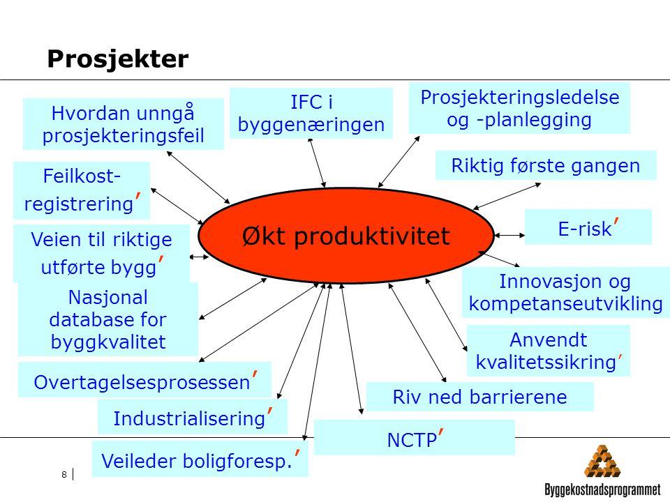 Prosjekter Økt produktivitet Prosjekteringsledelse og -planlegging
