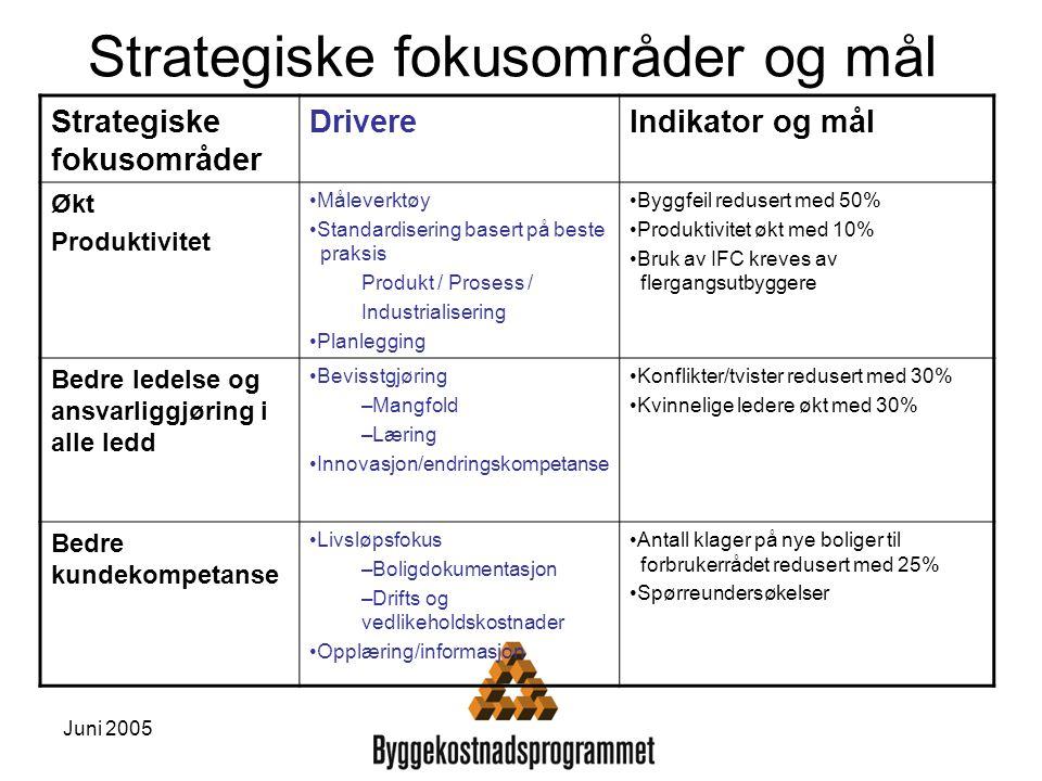 Strategiske fokusområder og mål