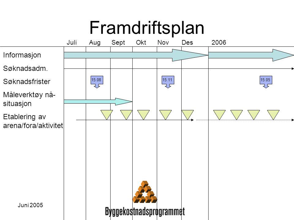 Framdriftsplan Informasjon Søknadsadm. Søknadsfrister