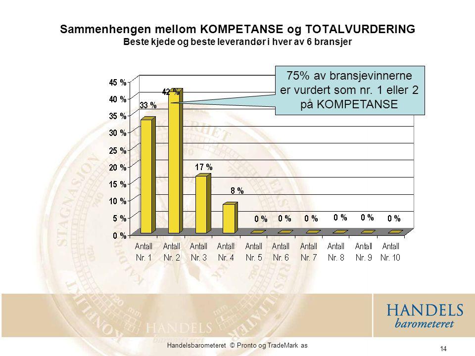 75% av bransjevinnerne er vurdert som nr. 1 eller 2 på KOMPETANSE