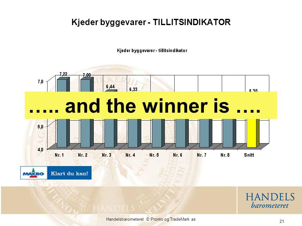 Kjeder byggevarer - TILLITSINDIKATOR
