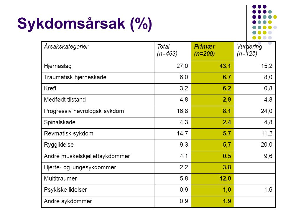 Sykdomsårsak (%) Årsakskategorier Total (n=463) Primær (n=209)