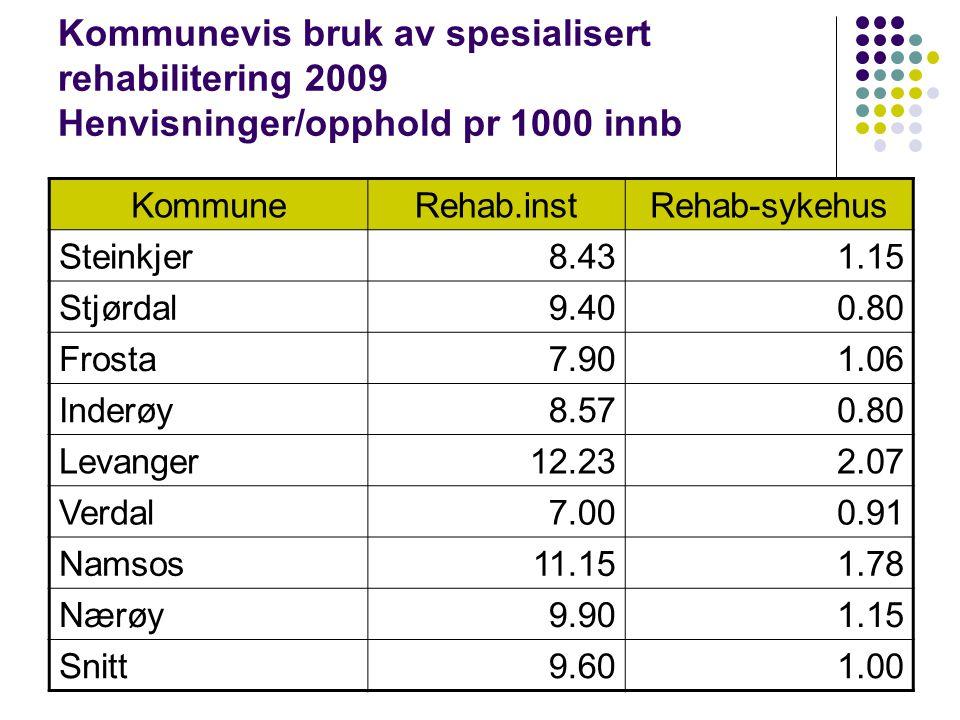 Kommunevis bruk av spesialisert rehabilitering 2009 Henvisninger/opphold pr 1000 innb