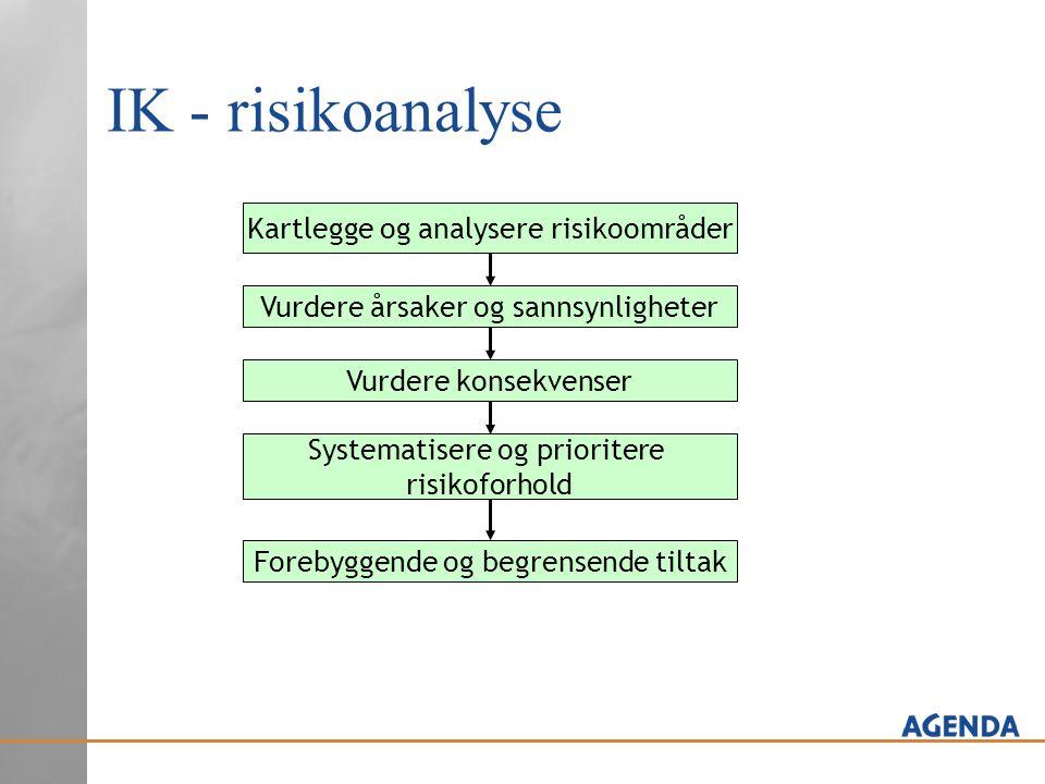 IK - risikoanalyse Kartlegge og analysere risikoområder