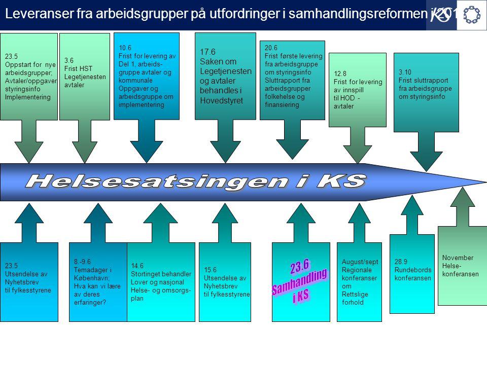 Kommunikasjon og medlemsforankring i 2011