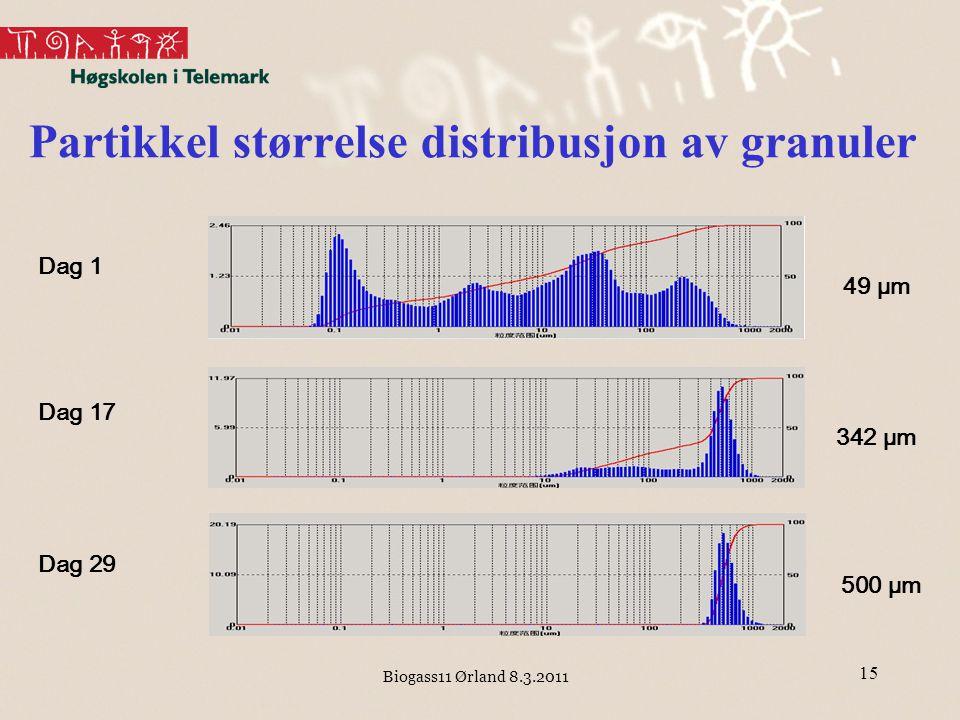 Partikkel størrelse distribusjon av granuler