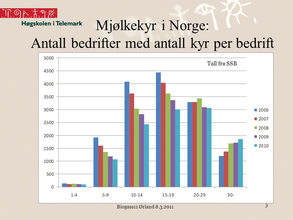 Mjølkekyr i Norge: Antall bedrifter med antall kyr per bedrift