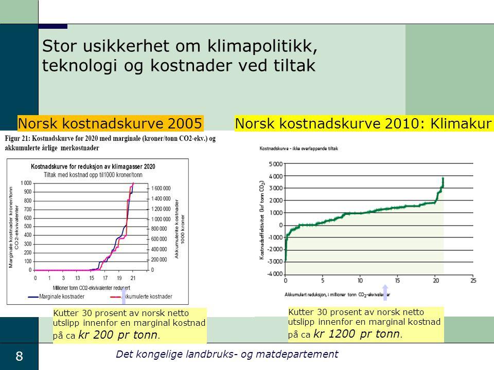 Stor usikkerhet om klimapolitikk, teknologi og kostnader ved tiltak