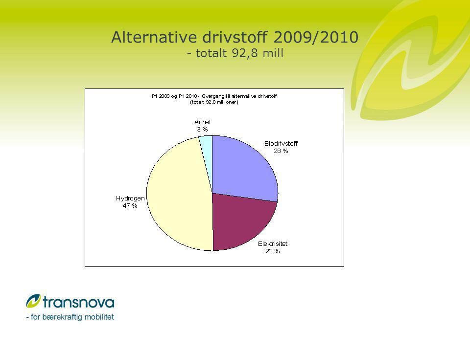 Alternative drivstoff 2009/2010 - totalt 92,8 mill