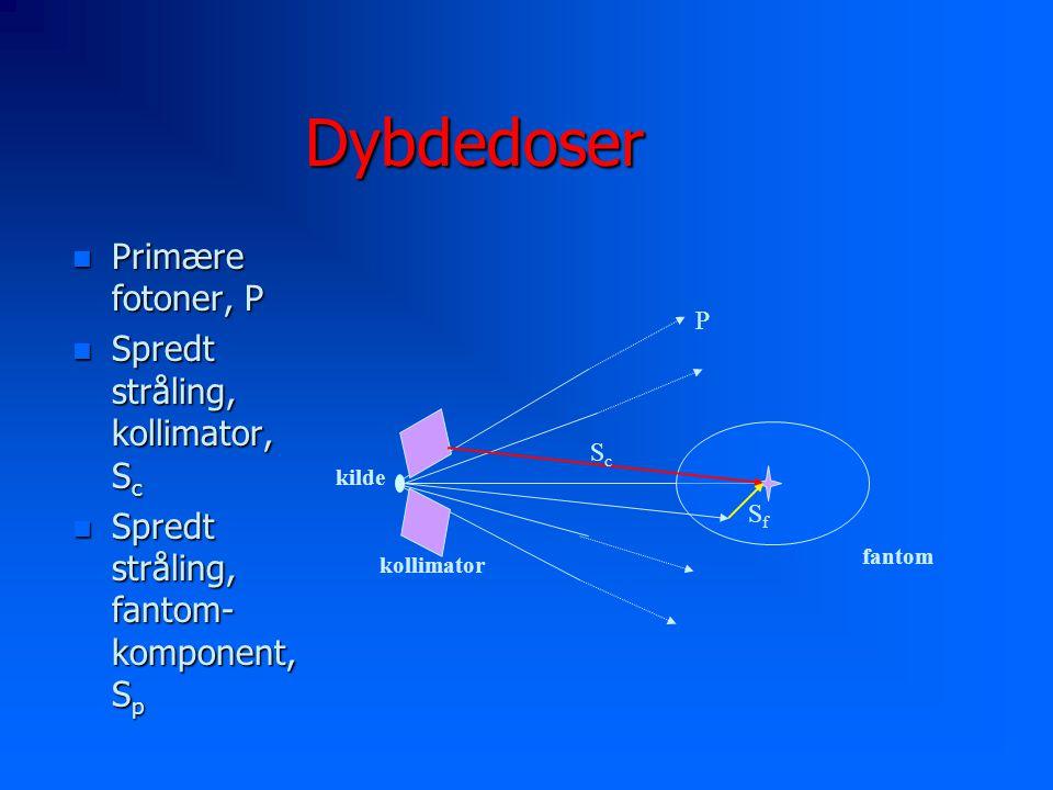 Dybdedoser Primære fotoner, P Spredt stråling, kollimator, Sc