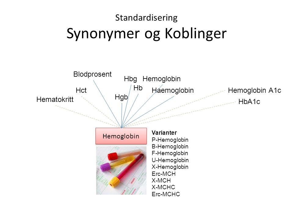 Standardisering Synonymer og Koblinger