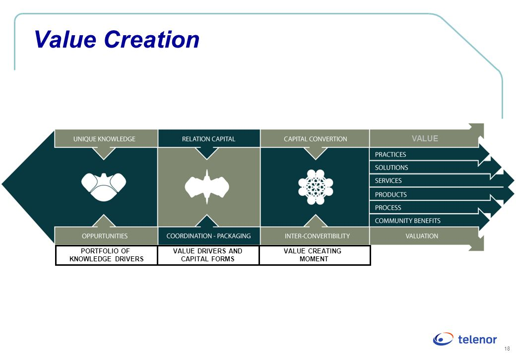 Value Creation VALUE PORTFOLIO OF KNOWLEDGE DRIVERS VALUE DRIVERS AND