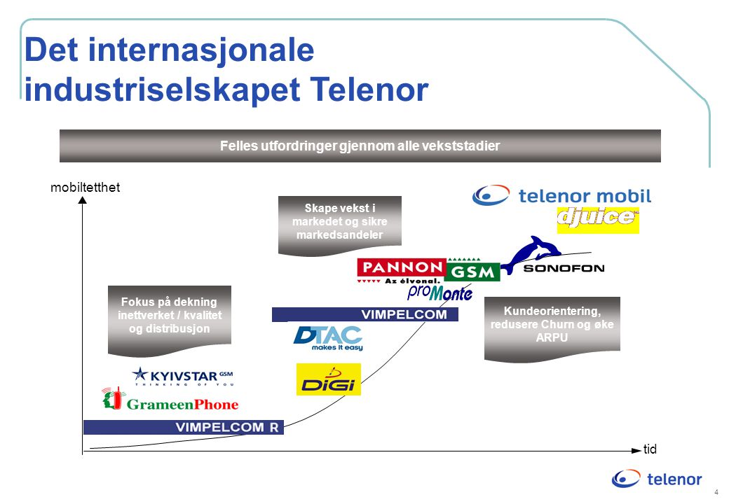 Det internasjonale industriselskapet Telenor