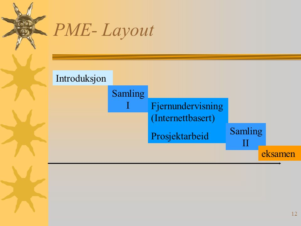 PME- Layout Introduksjon Samling I Fjernundervisning (Internettbasert)