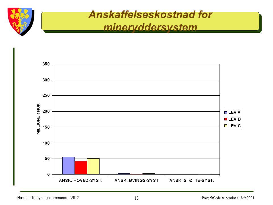 Anskaffelseskostnad for mineryddersystem