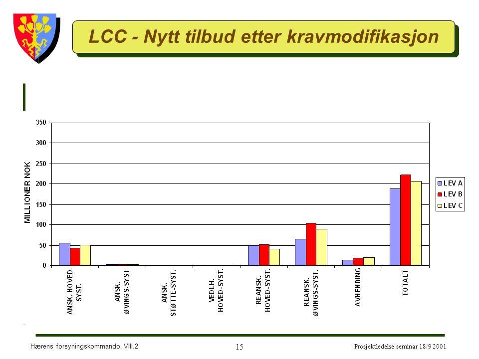 LCC - Nytt tilbud etter kravmodifikasjon