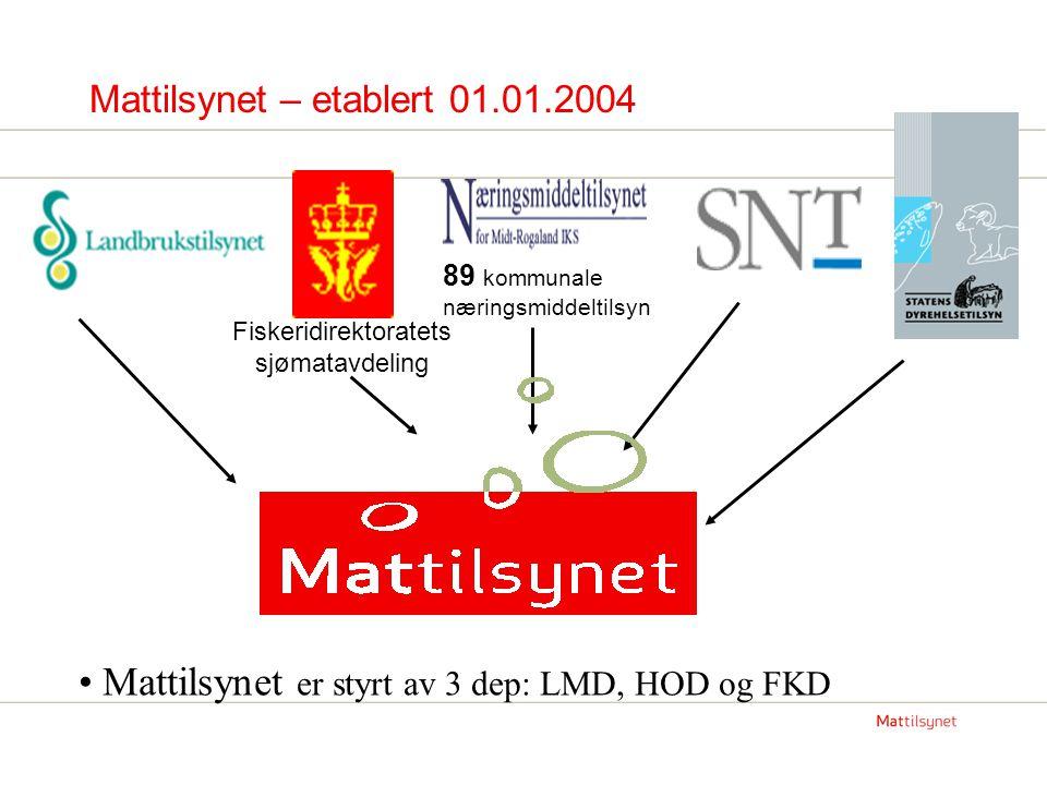 Mattilsynet – etablert 01.01.2004