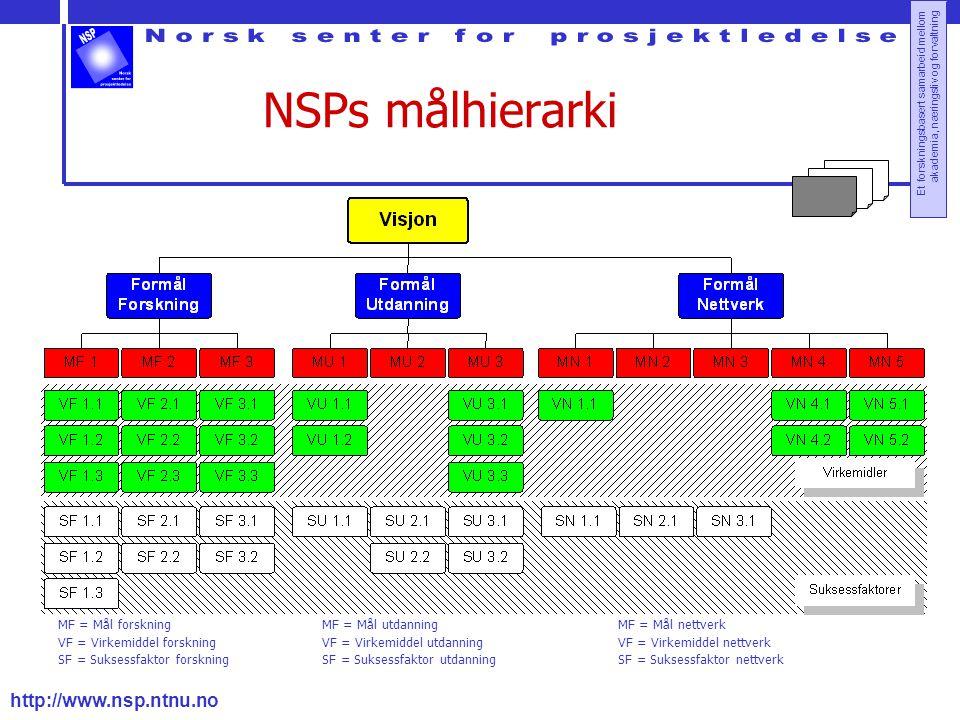 NSPs målhierarki MF = Mål forskning VF = Virkemiddel forskning