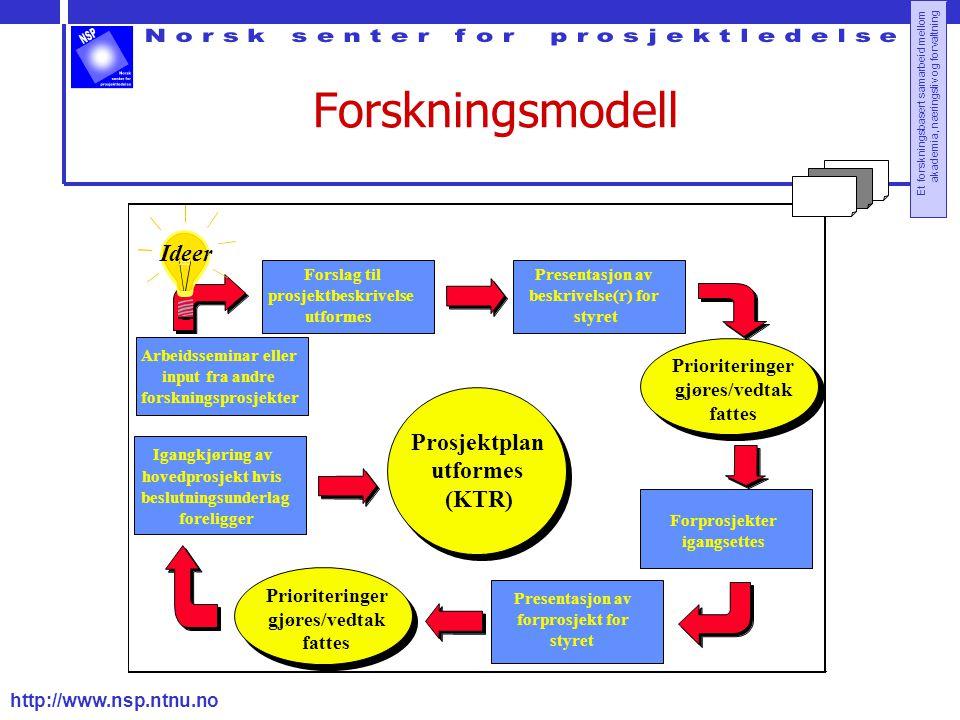 Forskningsmodell Ideer Prosjektplan (KTR) Prioriteringer gjøres/vedtak