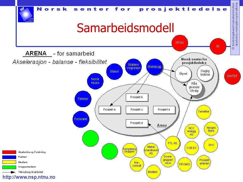 Samarbeidsmodell